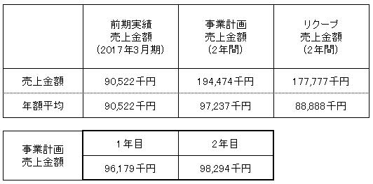 /data/fund/3809/売上明細.png
