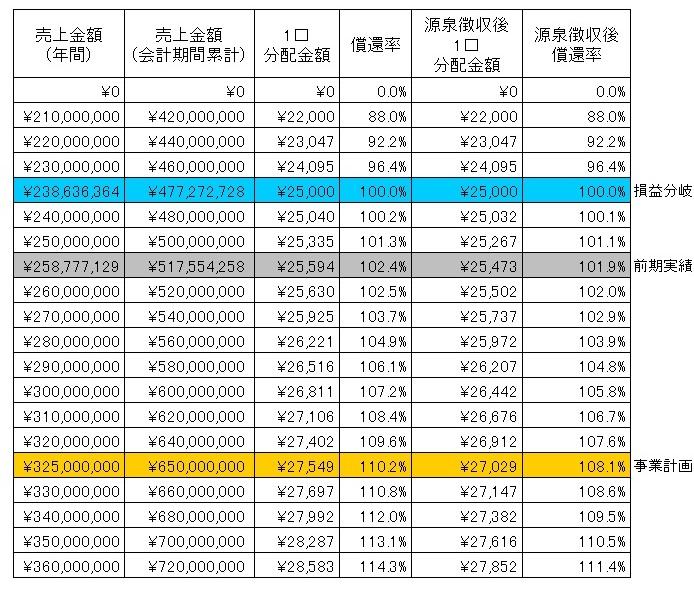 /data/fund/3810/分配シミュレーション表.jpg