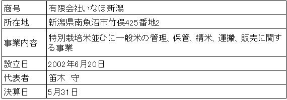 /data/fund/3810/営業者会社概要.jpg