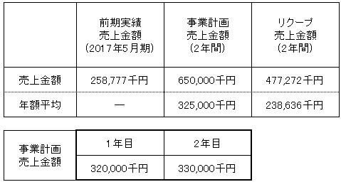 /data/fund/3810/売上明細.jpg