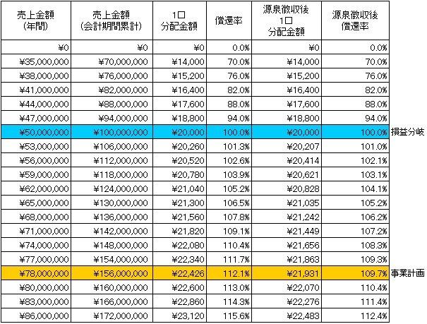 /data/fund/3825/分配シミュレーション.jpg
