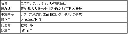 /data/fund/3825/営業者.jpg