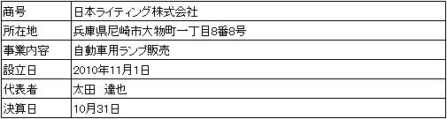 /data/fund/3826/営業者会社概要.jpg