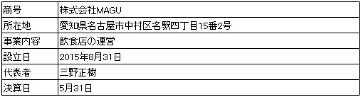 /data/fund/3827/営業者会社概要.jpg
