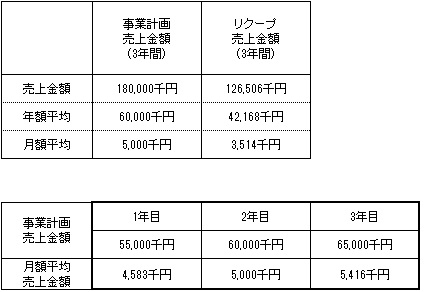 /data/fund/3827/売上明細.jpg