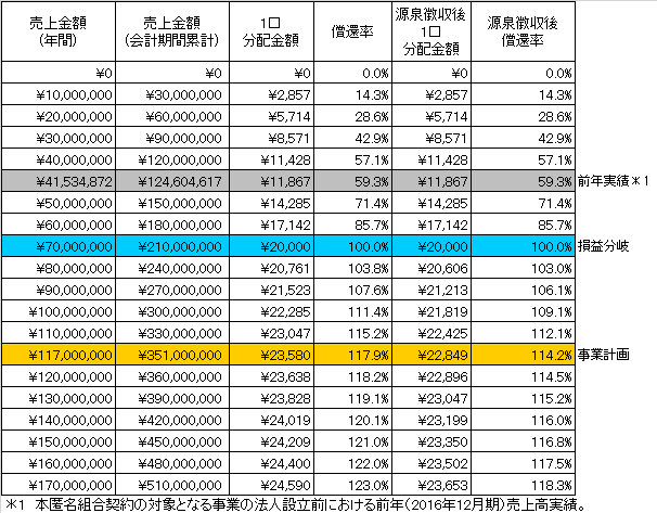 /data/fund/3828/分配シミュレーション表.png