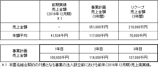 /data/fund/3828/売上計画.png