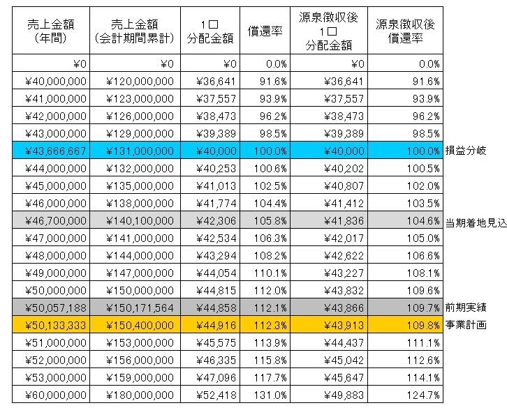 /data/fund/3837/分配シミュレーション.jpg