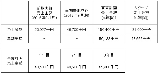 /data/fund/3837/売上明細.jpg