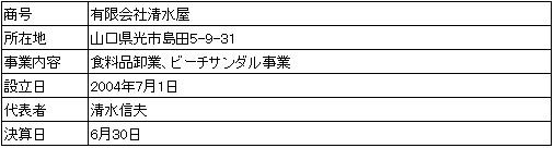 /data/fund/3845/営業者会社概要.jpg