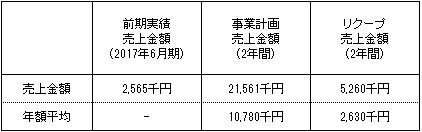 /data/fund/3845/売上明細.jpg