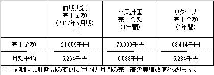 /data/fund/3846/事業計画売上.png