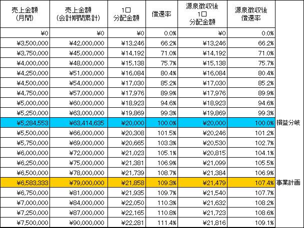 /data/fund/3846/分配シミュレーション.png