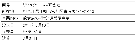 /data/fund/3847/営業者概要.png