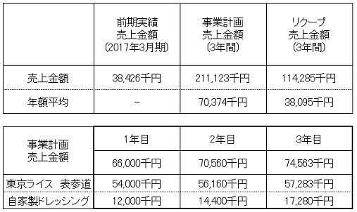 /data/fund/3847/売上明細修正.png