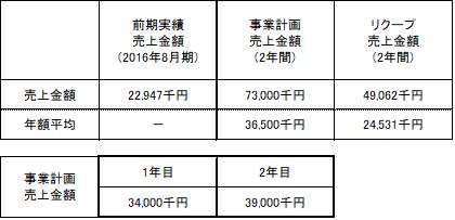 /data/fund/3880/事業計画売上.png