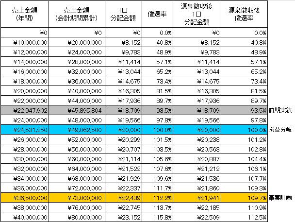 /data/fund/3880/分配シミュレーション表.png