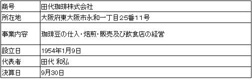 /data/fund/3881/営業者会社概要.jpg