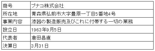 /data/fund/3890/営業者概要.png