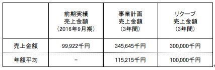 /data/fund/3902/上閉伊酒造 事業売上.JPG