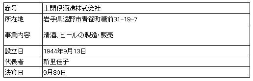 /data/fund/3902/営業者概要.JPG