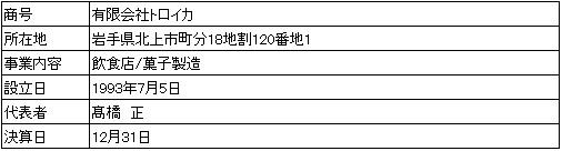 /data/fund/3921/営業者会社概要.jpg