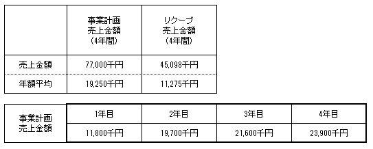 /data/fund/3924/内山味噌店 事業計画上売上について.JPG