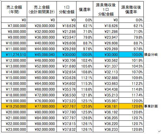 /data/fund/3924/分配明細.JPG