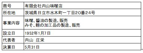 /data/fund/3924/営業者概要.JPG