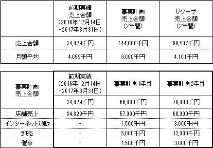 /data/fund/3986/事業計画売上.jpg