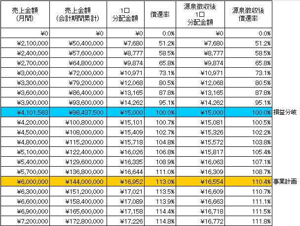 /data/fund/3986/分配シミュレーション.jpg