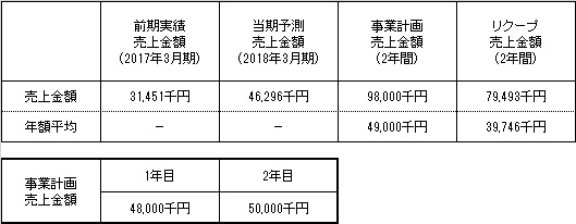 /data/fund/3987/売上明細.jpg