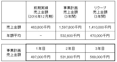 /data/fund/3989/売上明細.png