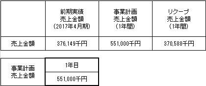 /data/fund/3990/売上明細.jpg
