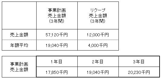 /data/fund/3998/売上明細.png