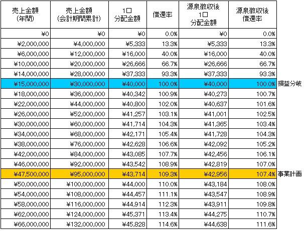 /data/fund/4007/シミュレーション表.jpg