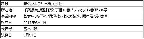 /data/fund/4007/営業者概要.jpg