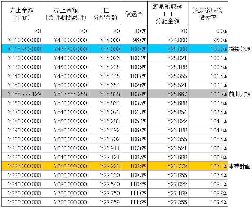 /data/fund/4013/シミュレーション表.jpg