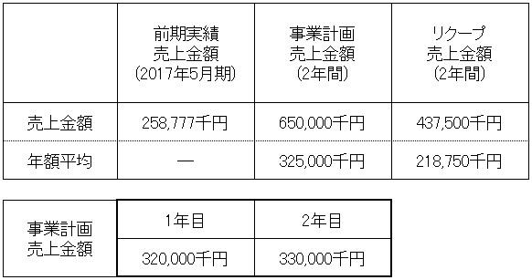 /data/fund/4013/売上明細.jpg