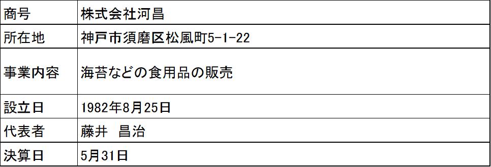 /data/fund/4038/営業者概要2.png