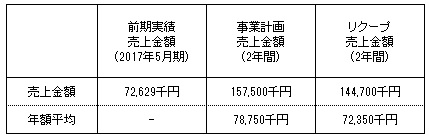 /data/fund/4038/売上明細.jpg