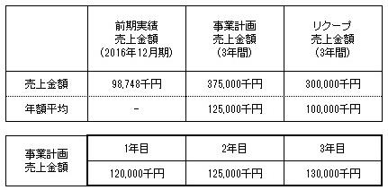 /data/fund/4039/売上明細.jpg