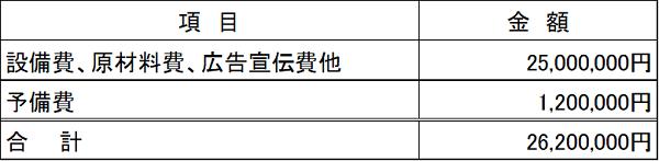 /data/fund/4041/資金使途.png