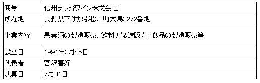 /data/fund/4097/まし野ワイン 営業者会社概要.JPG