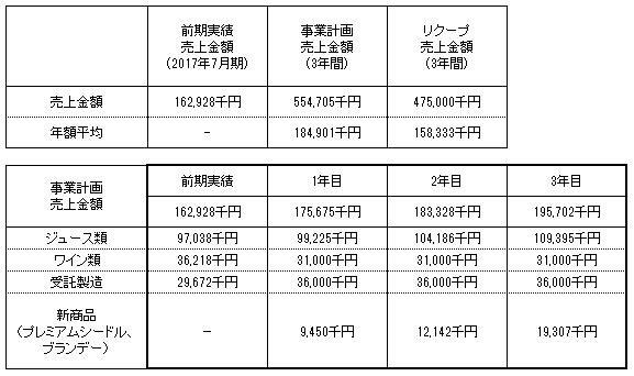 /data/fund/4097/まし野ワイン 売上明細 使用.png