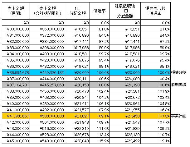 /data/fund/4103/分配シミュレーション.jpg