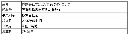 /data/fund/4103/営業者概要.jpg