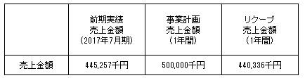 /data/fund/4103/売上明細.jpg