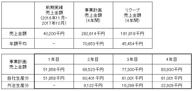 /data/fund/4108/売上明細.png