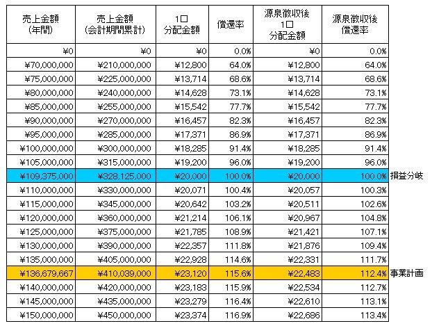 /data/fund/4121/近江天秤商 分配シミュレーション.jpg